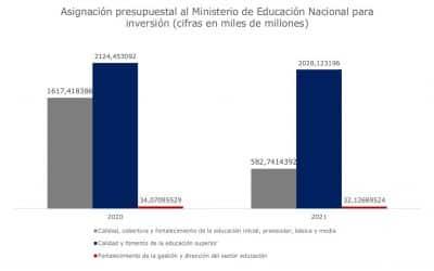 Presupuesto del Sector Educativo 2021